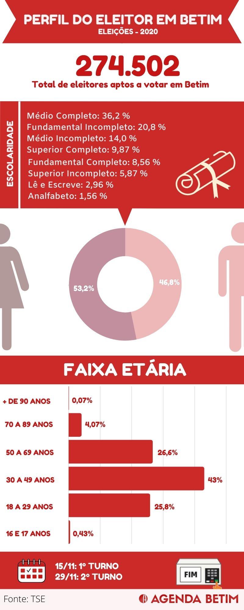 Infográfico com o Perfil dos eleitores de Betim em 2020