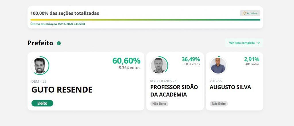 Guto Resende é reeleito em São Joaquim de Bicas (Imagem Reprodução/TSE)