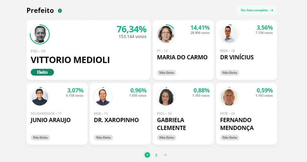 Votos para prefeito em Betim (Imagem Reprodução/TSE)